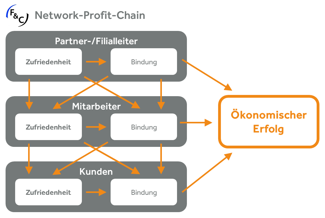 Network Profit Chain.png
